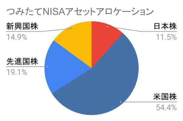 20210128つみたてNISAアセットアロケーション