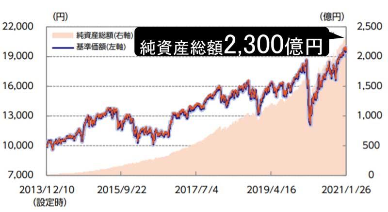 純資産総額・基準価額の推移