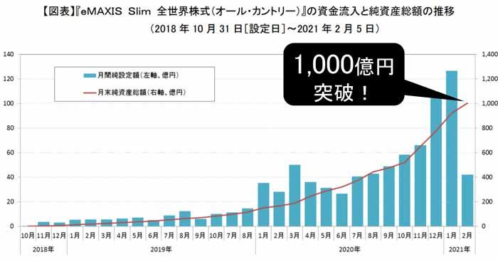 eMAXIS-Slim全世界株式の資金流入と総資産額の推移