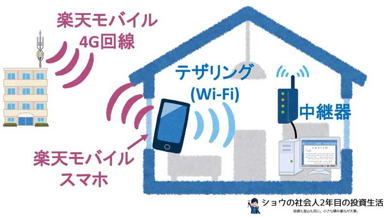 有線LAN使用時は中継器が必要