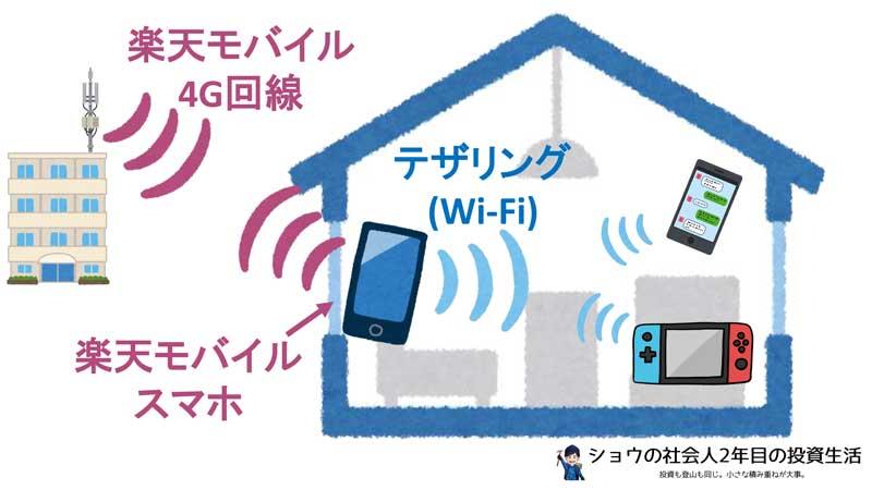 楽天モバイルを家のネットにする方法