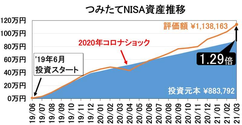 2021年3月つみたてNISA資産推移