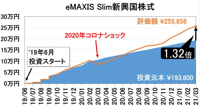 eMAXIS Slim新興国株式資産推移