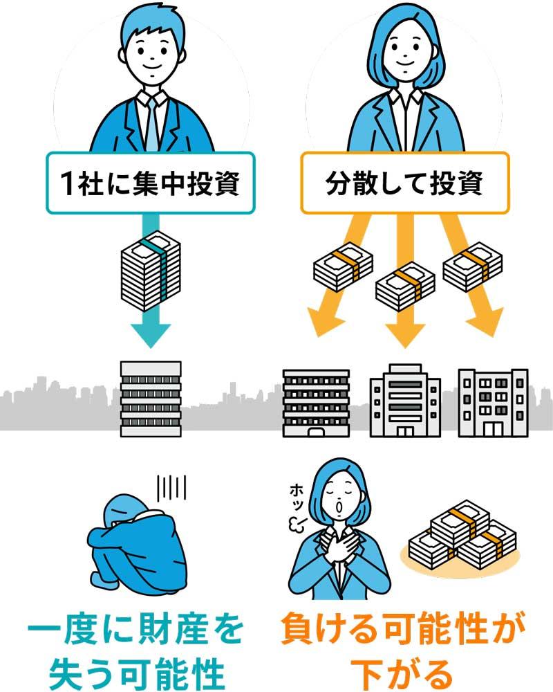 分散投資(日経)