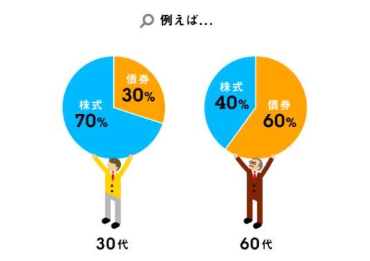 株式と債券の割合02