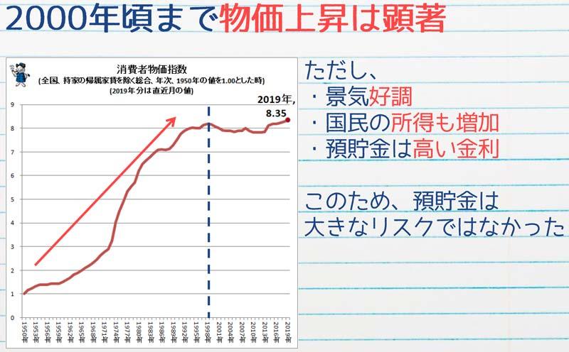 2000年頃まで物価上昇は顕著