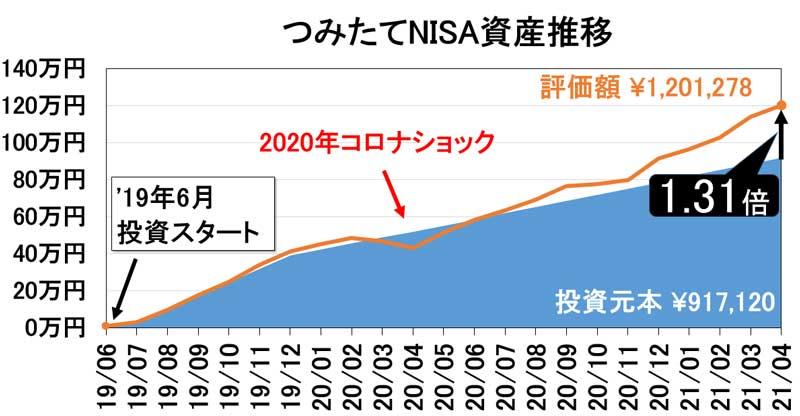 2021年4月つみたてNISA資産推移
