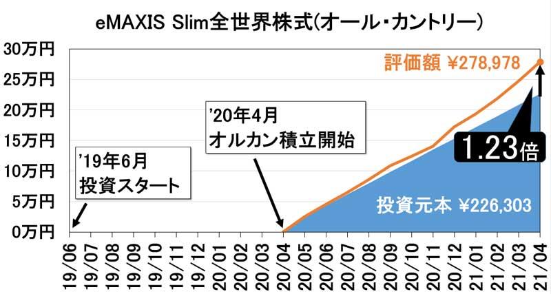 2021年4月eMAXIS-Slim全世界株式(オール・カントリー)資産推移