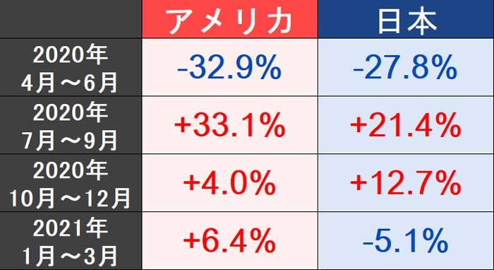 アメリカと日本のGDP推移
