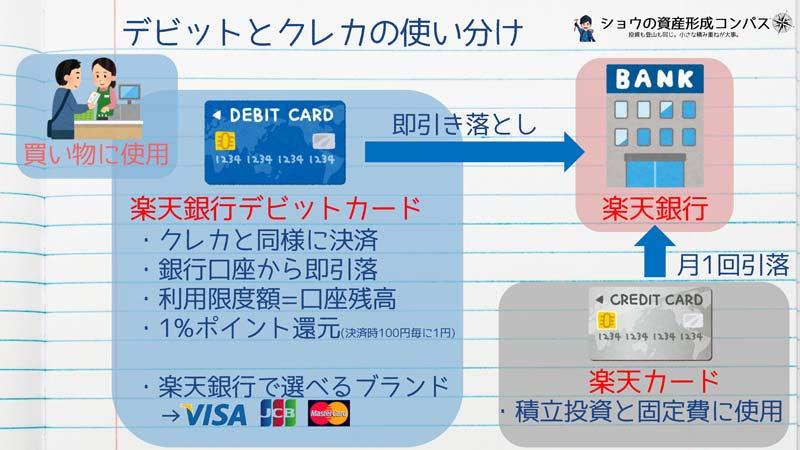 デビットカードとクレジットカードの使い分け