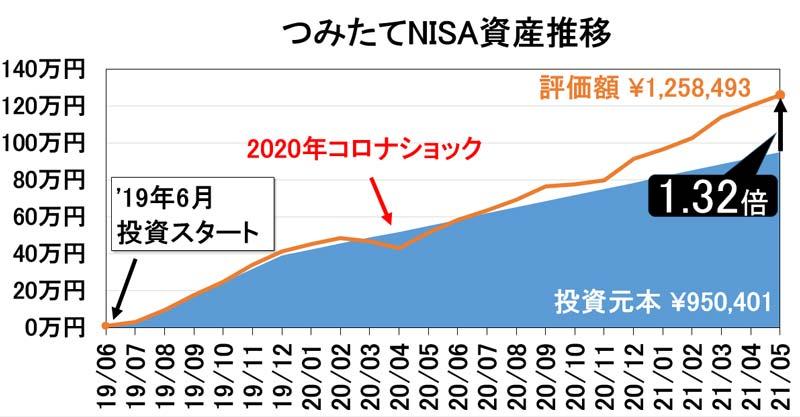2021年5月つみたてNISA資産推移