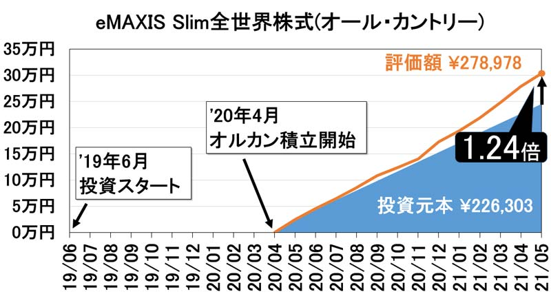 2021年5月eMAXIS-Slim全世界株式資産推移