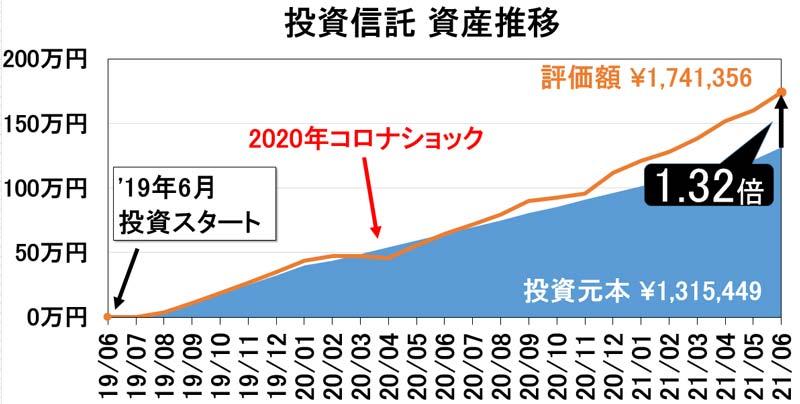 投資信託の推移グラフ