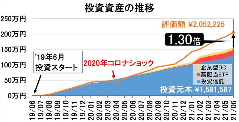 投資資産の推移グラフ