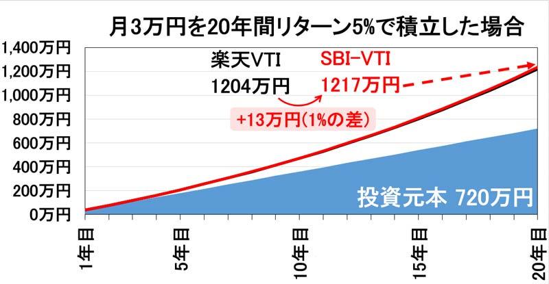 楽天VTIとSBI-VTIのリターン比較