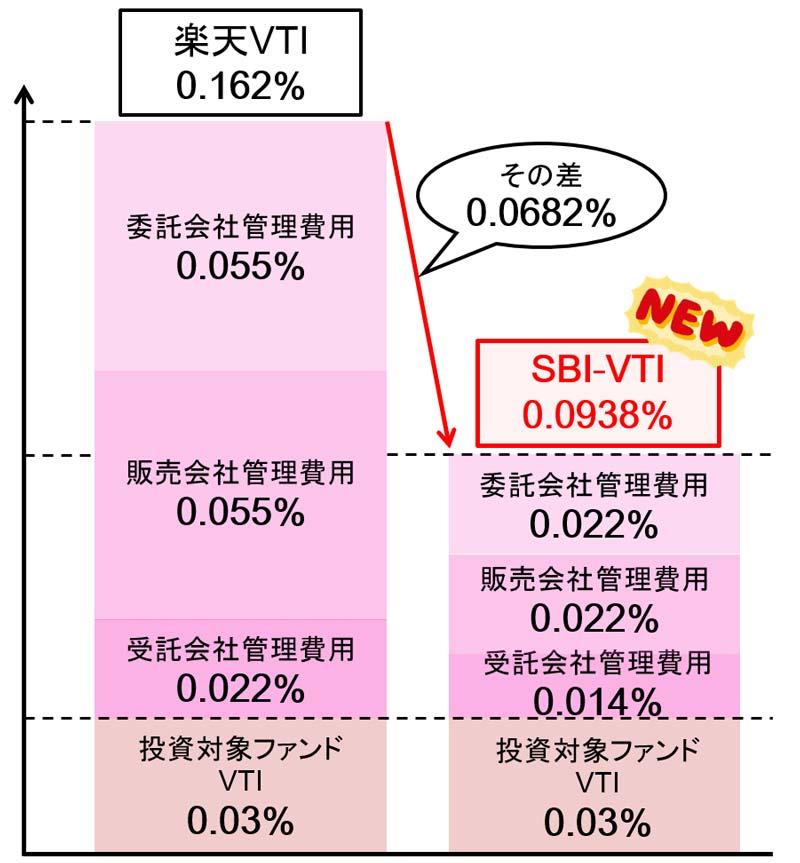 楽天VTIとSBI-VTIコスト比較