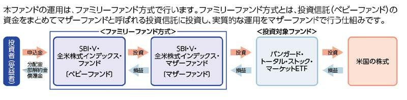 SBI-VTIファンドの仕組み