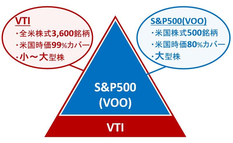 VTIとVOOの違い